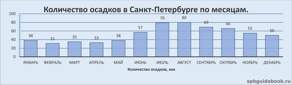 График значений количества осадков в Санкт-Петербурге по месяцам.