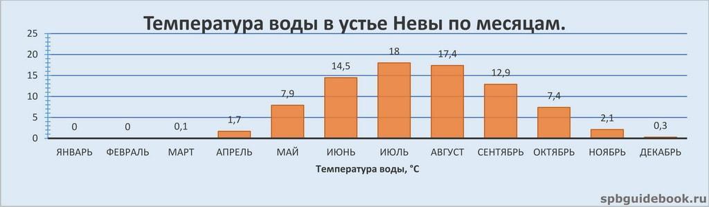 График значений температуры воды в устье реки Нева по месяцам.