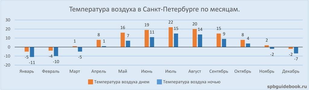 График значений температуры воздуха в Санкт-Петербурге по месяцам.