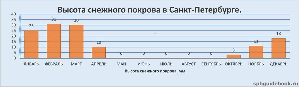 График значений высоты снежного покрова в Санкт-Петербурге по месяцам.